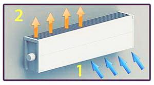 Foto princip raboty nastennogo konvektor